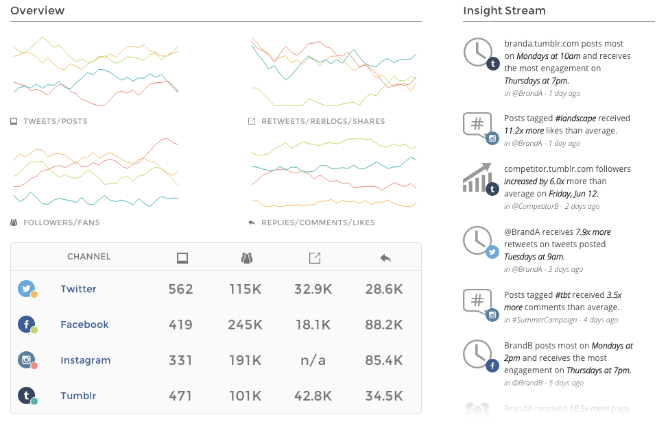 Union Metrics Multi-Channel Detail Overview with Insights