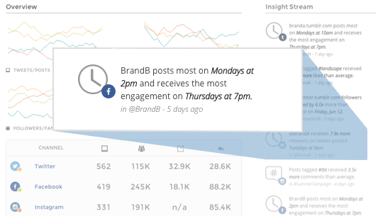 Multi-channel analytics - Facebook insight