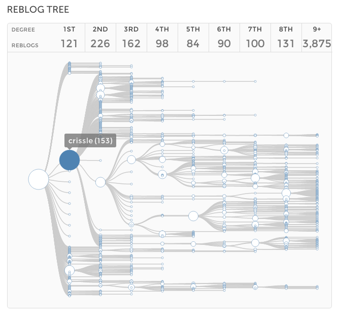 reblog tree