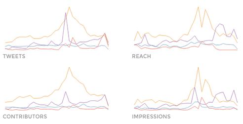 instagram analytics - beautiful reporting