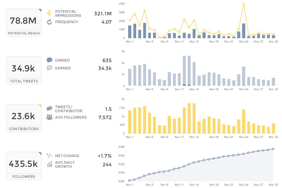 Union Metrics Twitter Tracker