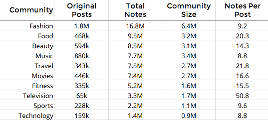 Top Tumblr Communities in 2015