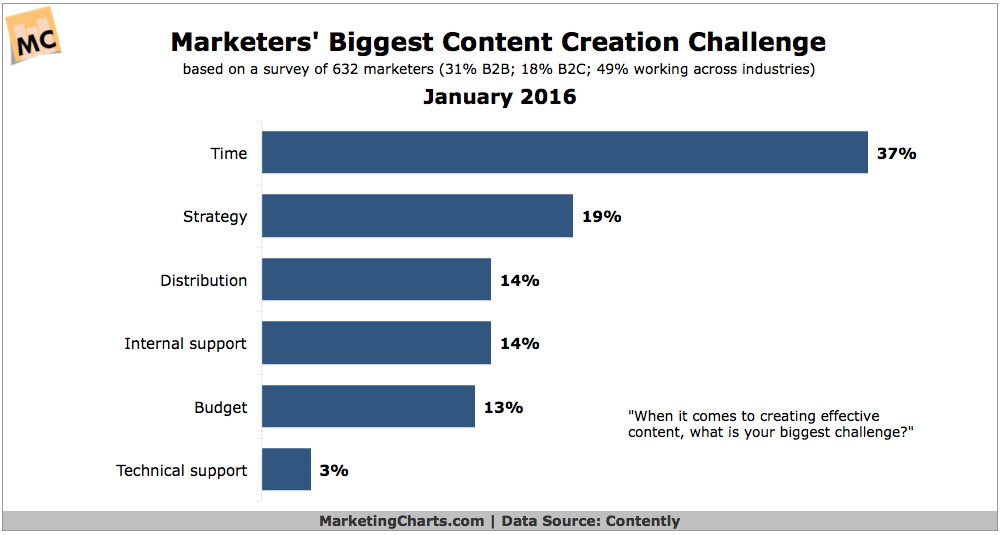 Contently-Top-Content-Creation-Challenge-Jan2016