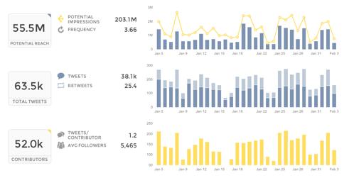 Twitter Analytics | Union Metrics