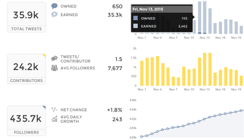 instagram analytics - engagement trends
