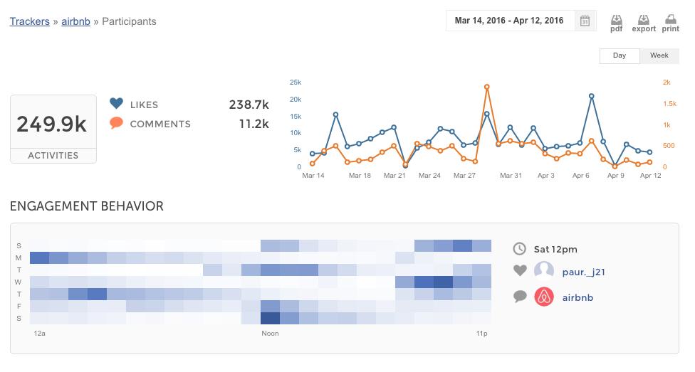 Make the most of Instagram marketing | Union Metrics