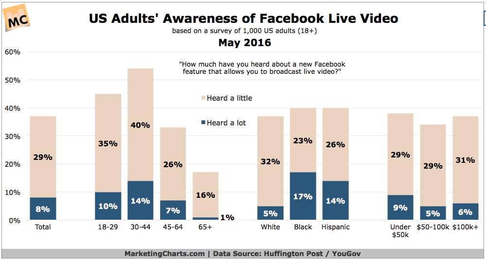 HuffPostYouGov-US-Adult-Awareness-FB-Live-Video-May2016