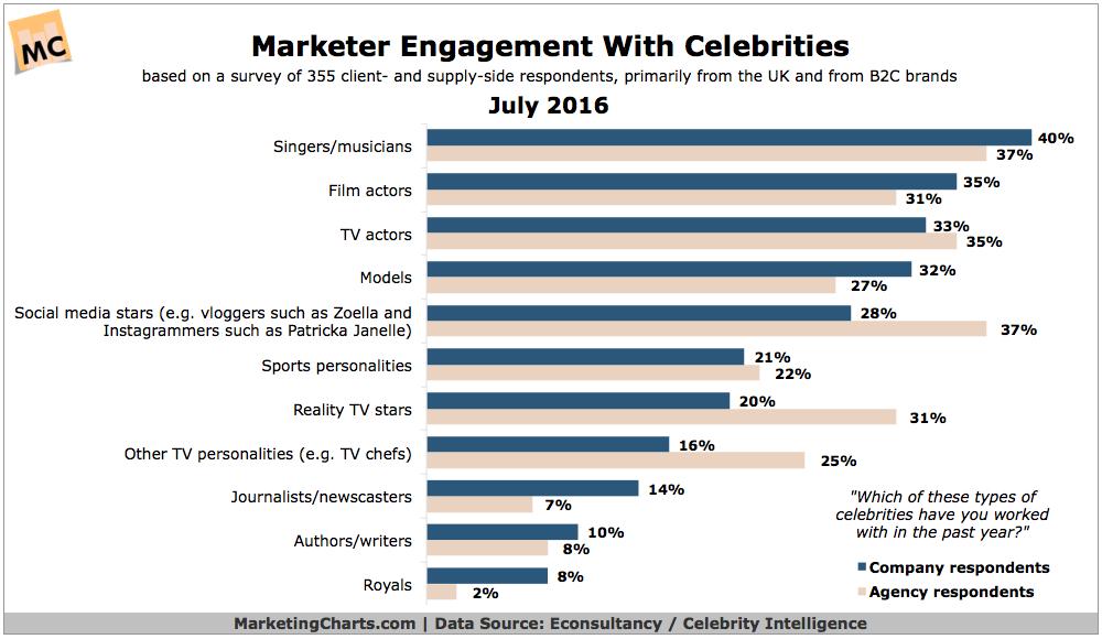 EconsultancyCelebrityIntelligence-Marketer-Engagement-with-Celebrities-Jul2016