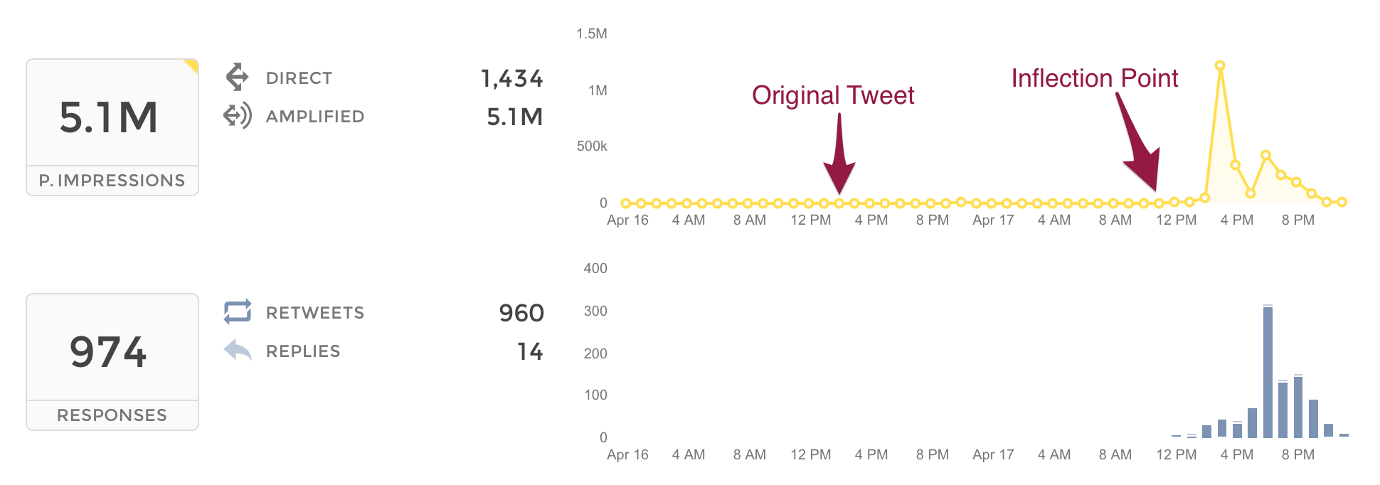 What Happens When A Tweet Goes Viral Union Metrics