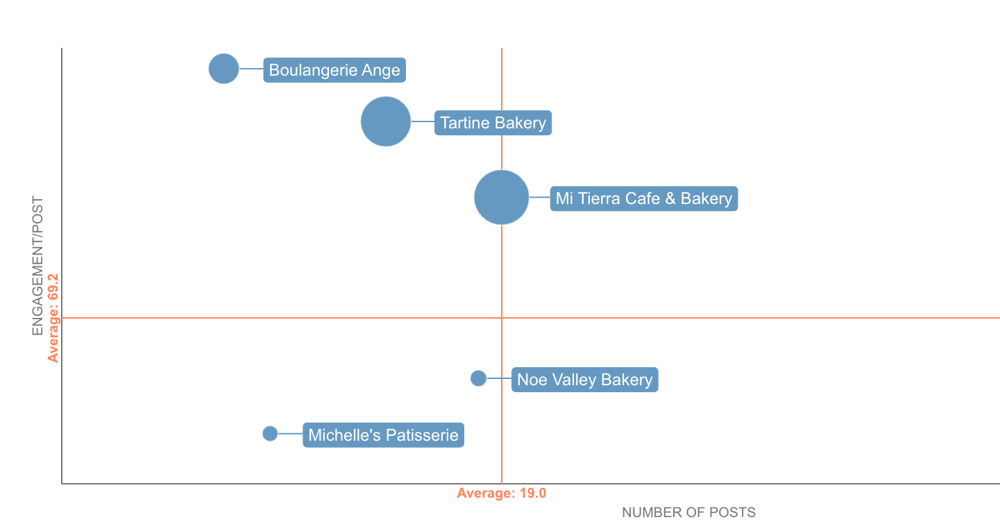 social media competitive analysis - competitive landscape