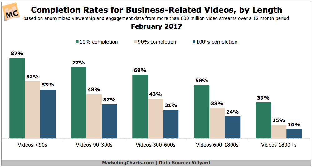 Vidyard-Completion-Rates-Business-Videos-Feb2017