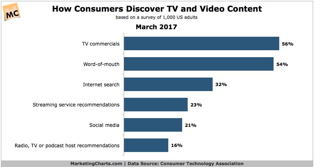 CTA-How-Consumers-Discover-TV-Video-Content-Mar2017