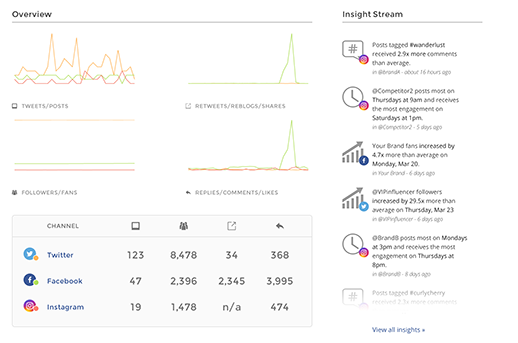 Social media analytics - Dashboard