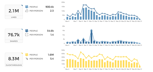 Union Metrics Social Media Analytics Facebook