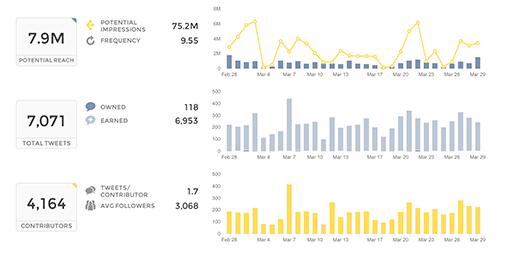 Union Metrics Social Media Analytics Twitter