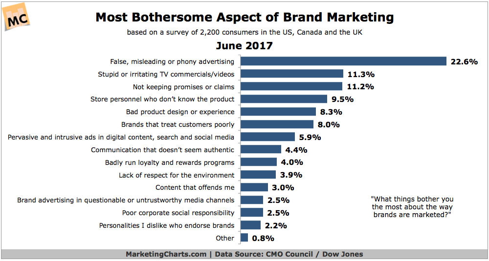 CMOCouncilDowJones-Most-Bothersome-Aspect-of-Brand-Marketing-June2017