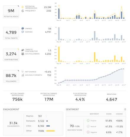 Actual reach and impressions with Twitter engagement analytics