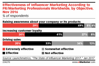 emarketer influencers making bank