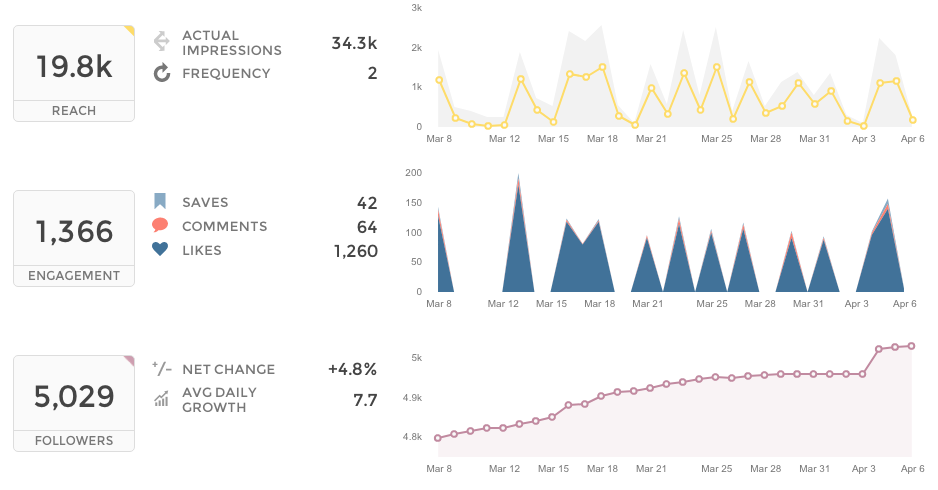 instagram analytics - business profile