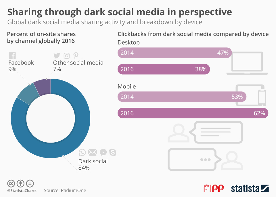 dark social sharing