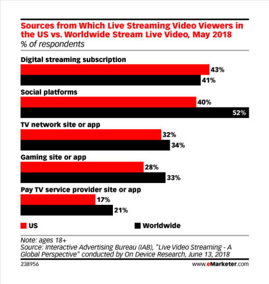 Live streaming stats